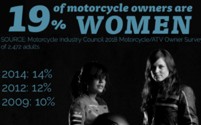 Motorcycle Ownership Among Women Climbs to 19 Percent