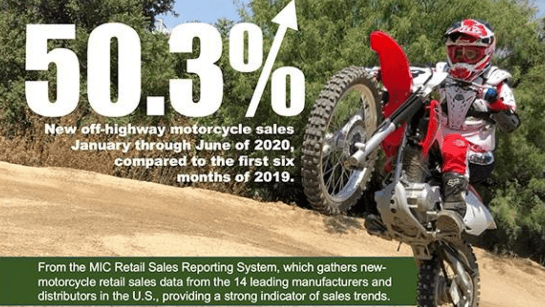 Off-Highway and Dual-Purpose Motorcycle Sales Soar